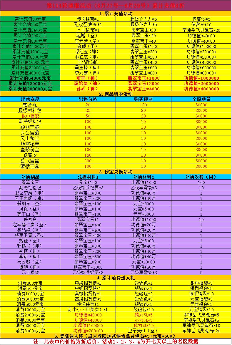 《童话三国志》常规活动6.27~6.29